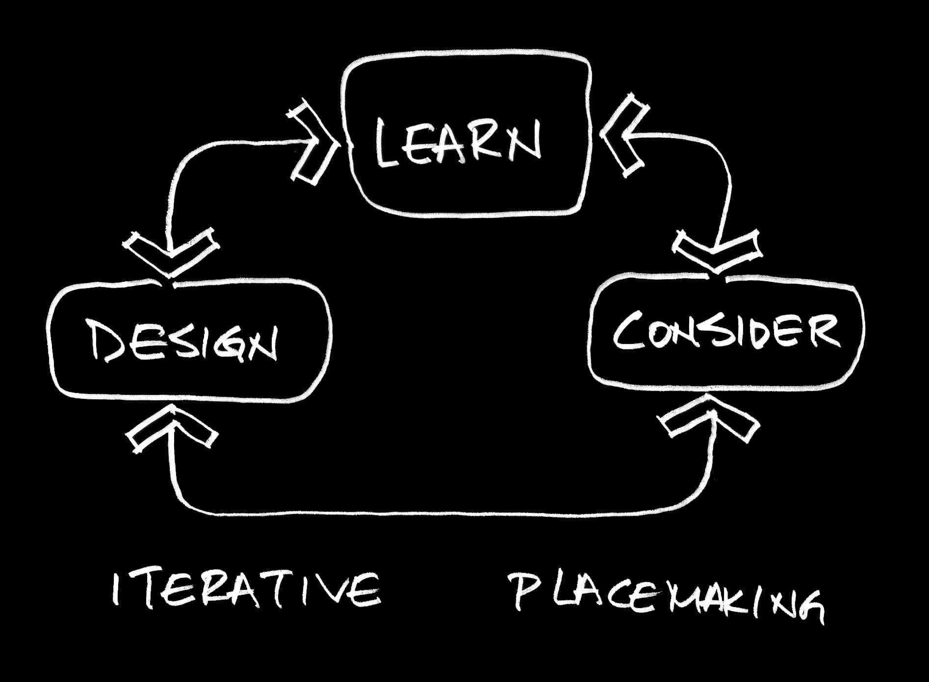 Masterplanning image.jpg