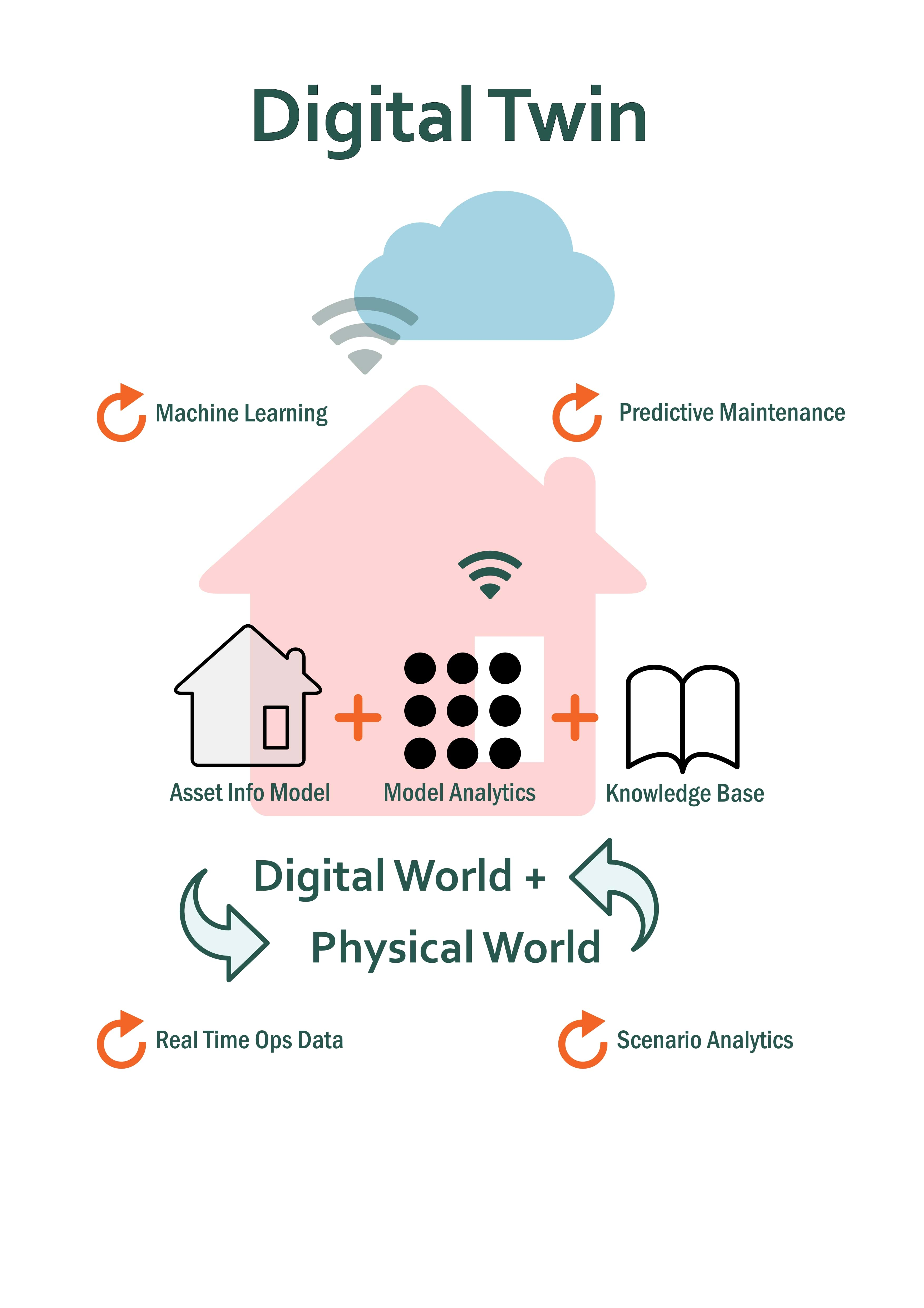 Digital Twin Diagram Physical And Digital World Connected And Interacting