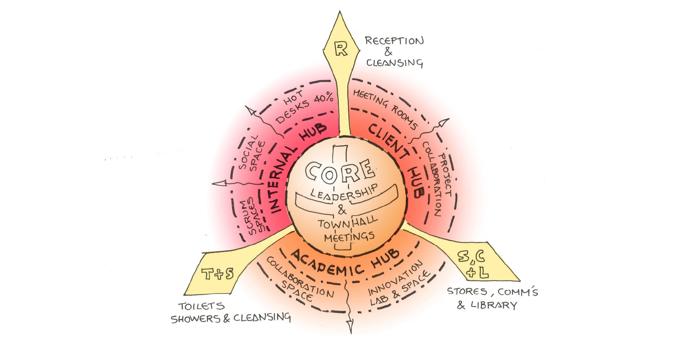 Workplace Activities Diagram Crop For Website